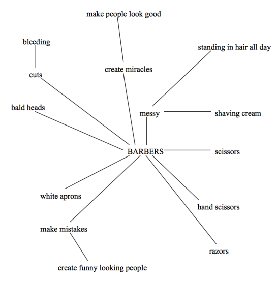 diagram-for writing calavera about barber